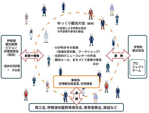 関係人口,交流人口,KPI,地方創生